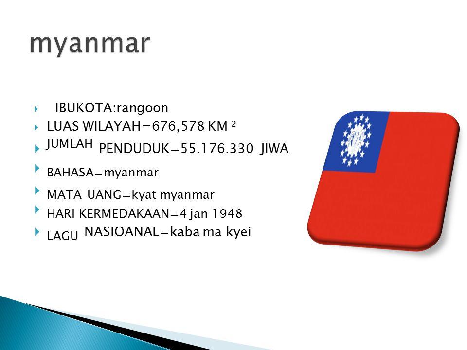 myanmar JUMLAH PENDUDUK=55.176.330 JIWA BAHASA=myanmar