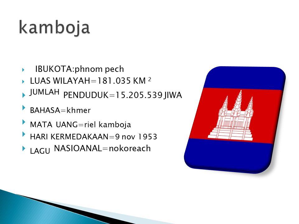 kamboja JUMLAH PENDUDUK=15.205.539 JIWA BAHASA=khmer