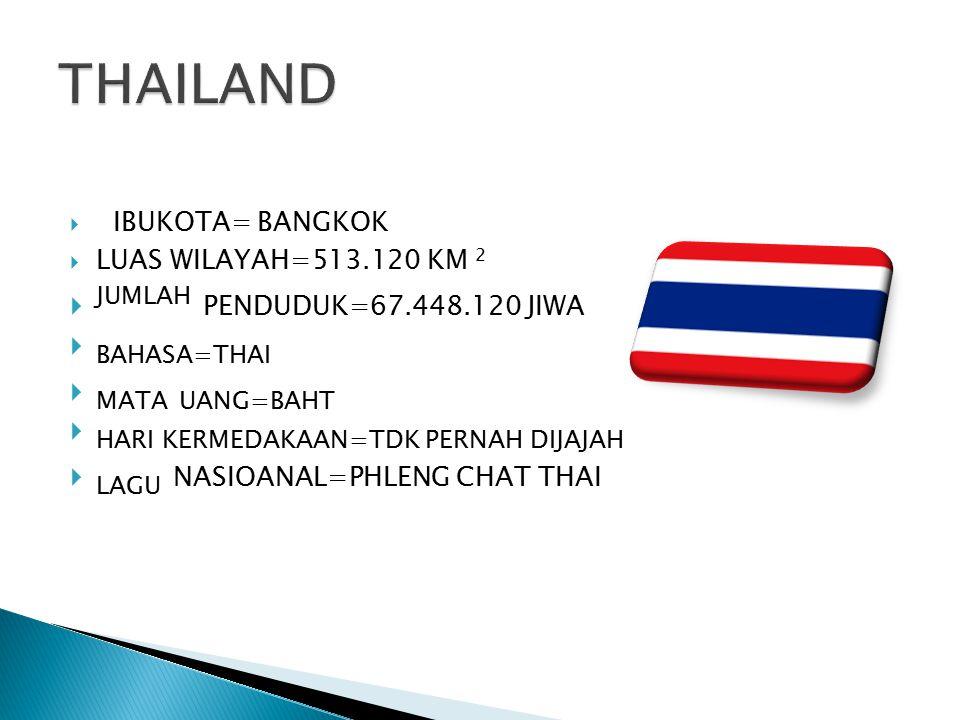 THAILAND JUMLAH PENDUDUK=67.448.120 JIWA BAHASA=THAI MATA UANG=BAHT