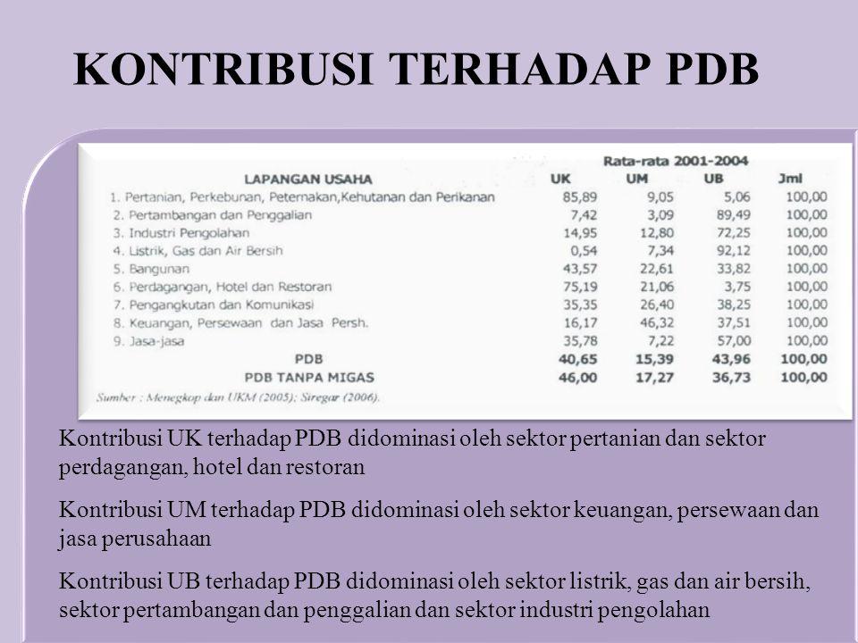 KONTRIBUSI TERHADAP PDB