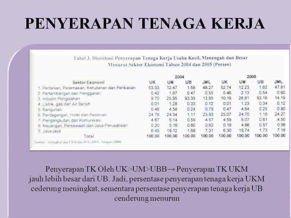Penyerapan TK Oleh UK>UM>UBB→ Penyerapan TK UKM