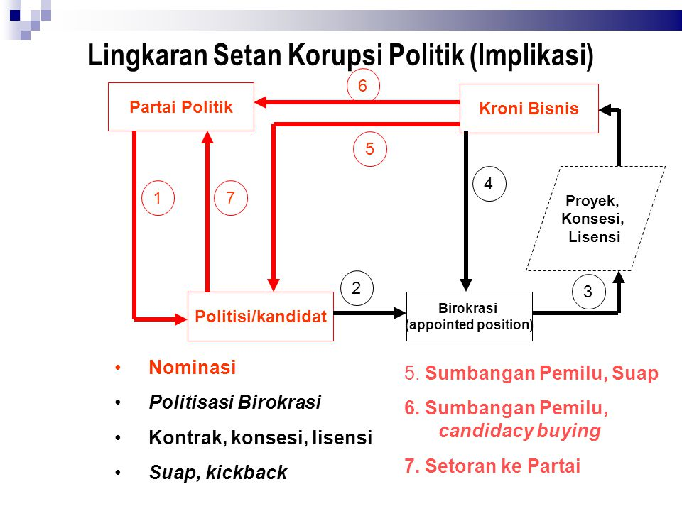 Lingkaran Setan Korupsi Politik (Implikasi)