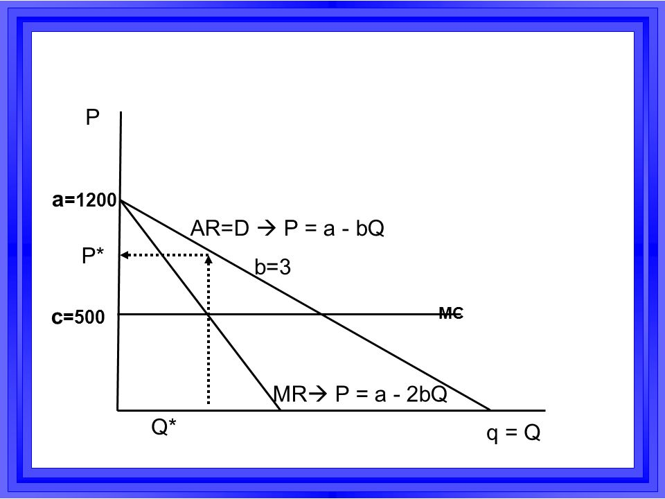 P a=1200 AR=D  P = a - bQ P* b=3 c=500 MC MR P = a - 2bQ Q* q = Q