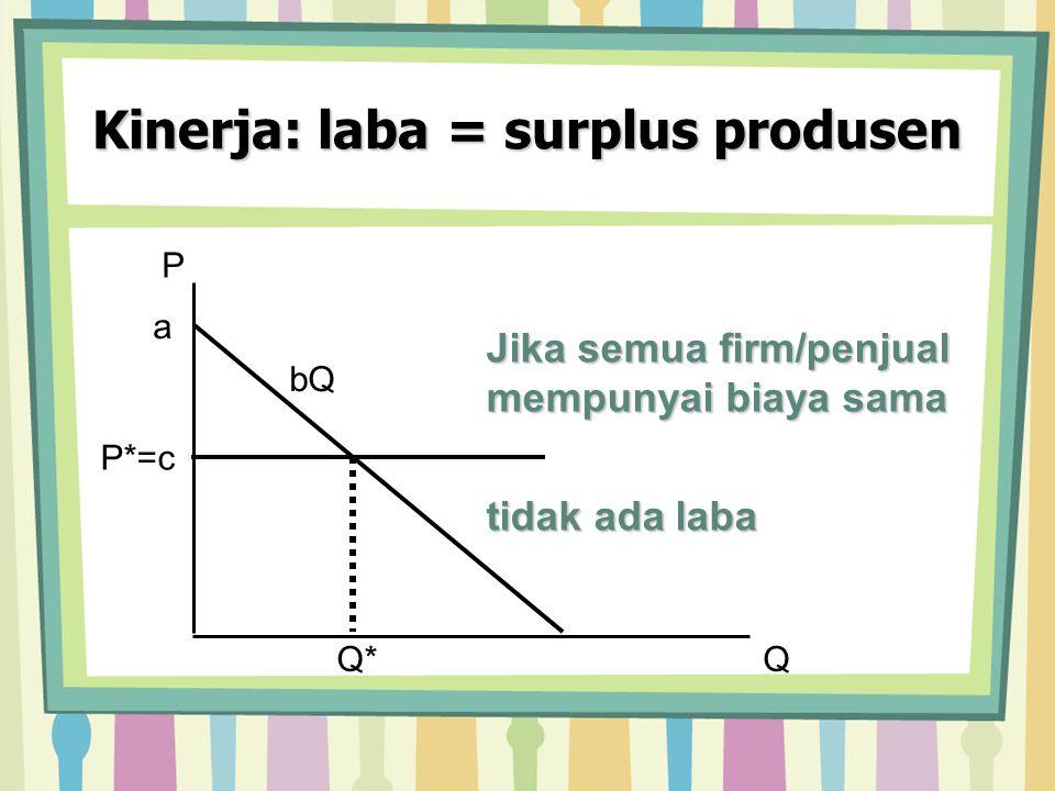Kinerja: laba = surplus produsen