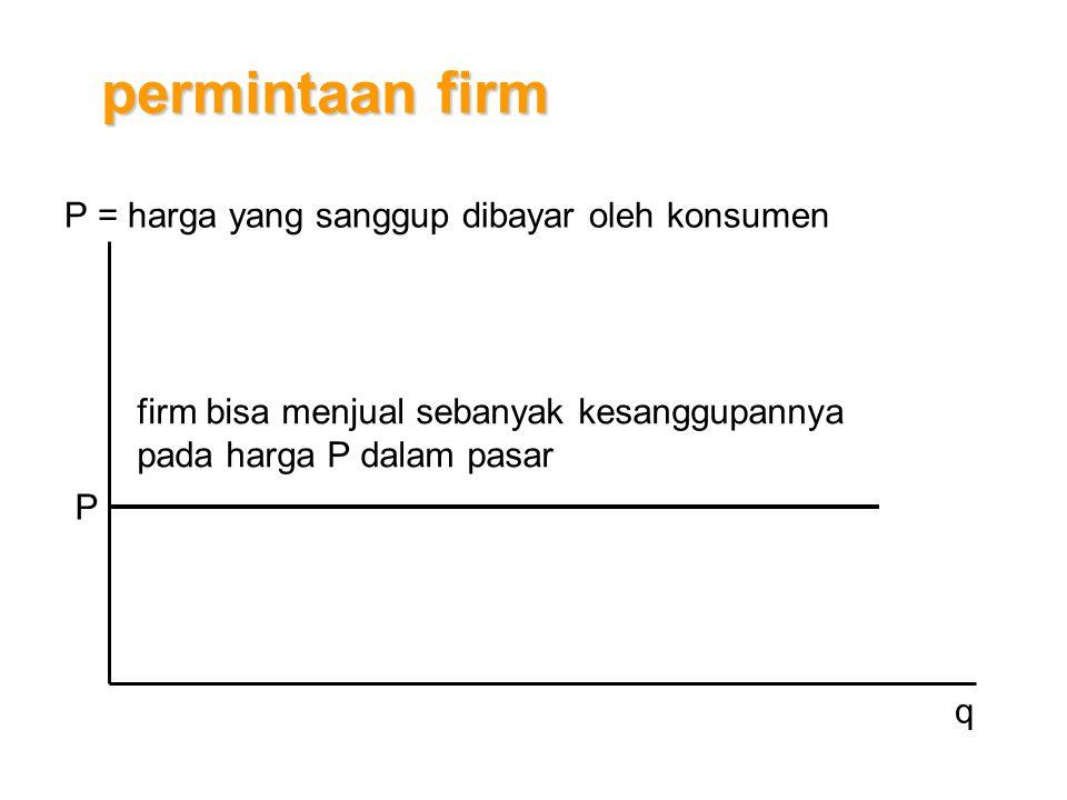 permintaan firm P = harga yang sanggup dibayar oleh konsumen