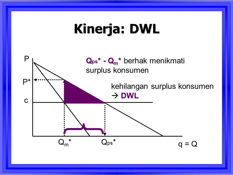Kinerja: DWL P Qps* - Qm* berhak menikmati surplus konsumen P*