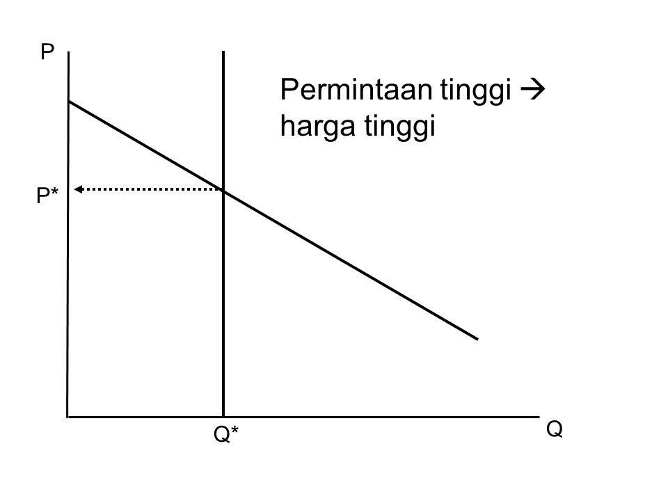 P Permintaan tinggi  harga tinggi P* Q Q*