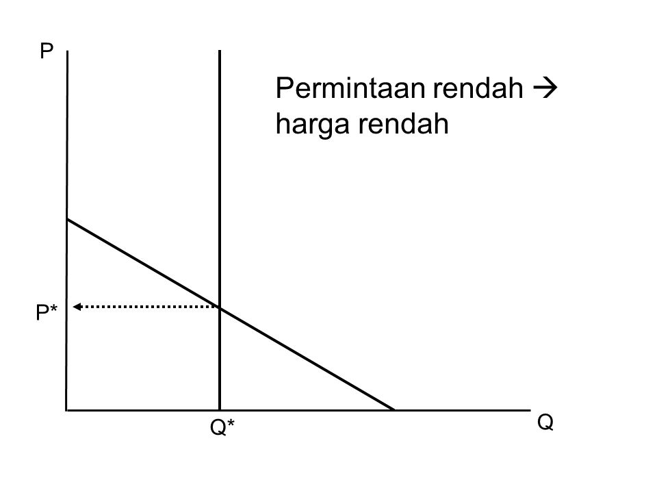 P Permintaan rendah  harga rendah P* Q Q*
