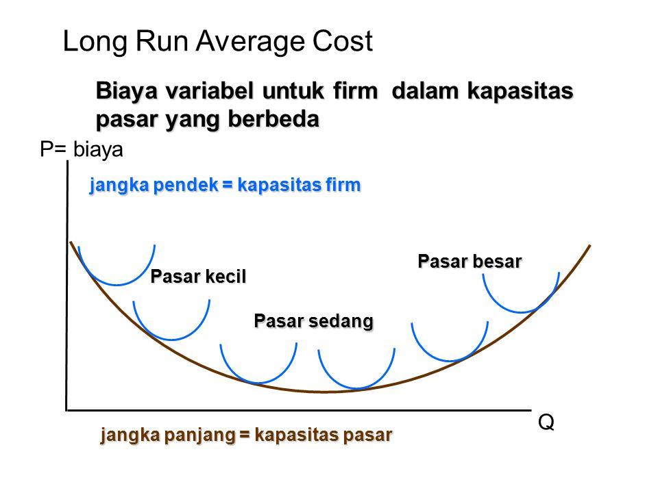 Long Run Average Cost Biaya variabel untuk firm dalam kapasitas pasar yang berbeda. P= biaya. jangka pendek = kapasitas firm.