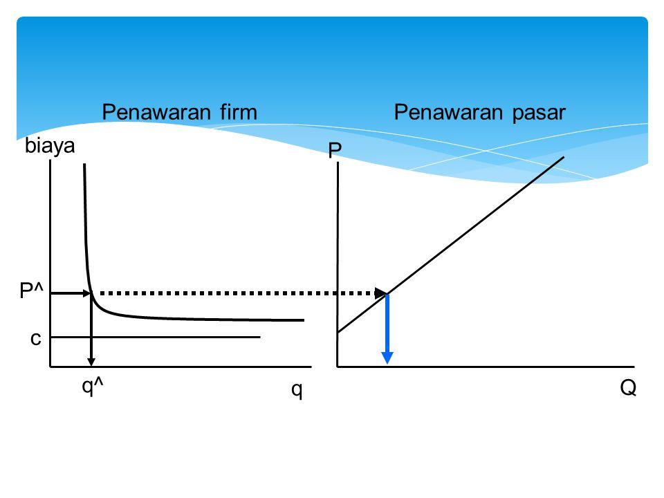 Penawaran firm Penawaran pasar q^ biaya q c P^ P Q