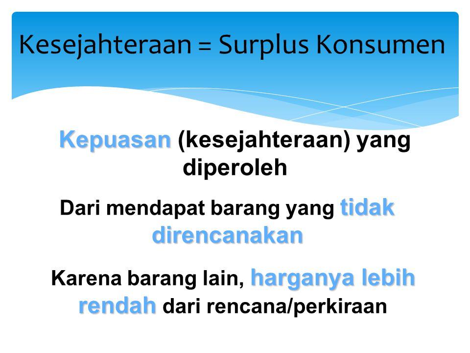 Kesejahteraan = Surplus Konsumen