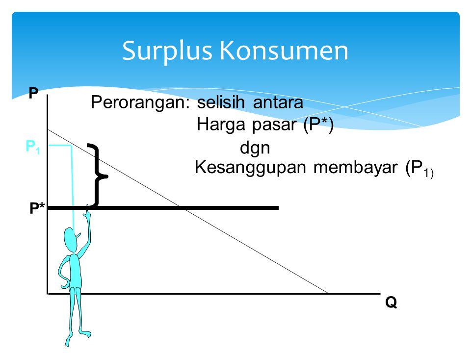 Surplus Konsumen Perorangan: selisih antara Harga pasar (P*) dgn