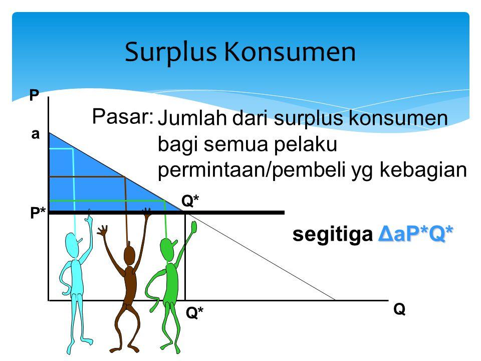 Surplus Konsumen Pasar: