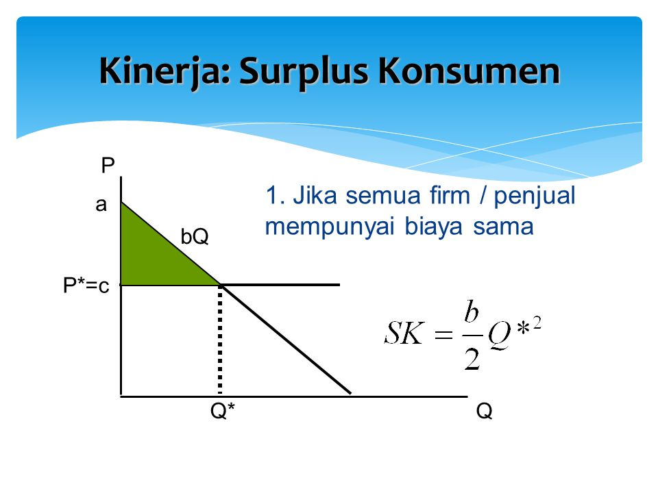 Kinerja: Surplus Konsumen