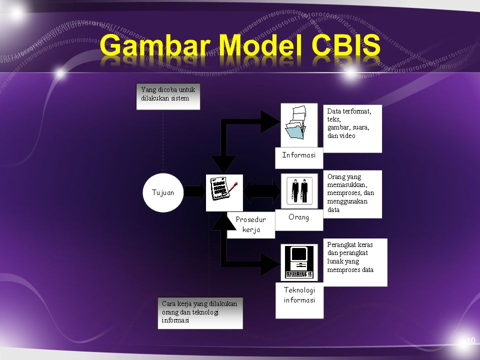Gambar Model CBIS