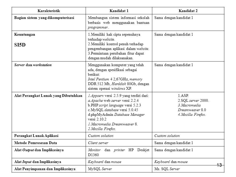 SI5D Karakteristik Kandidat 1 Kandidat 2