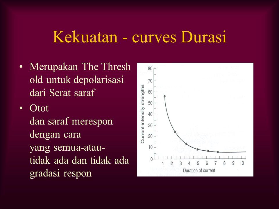Kekuatan - curves Durasi