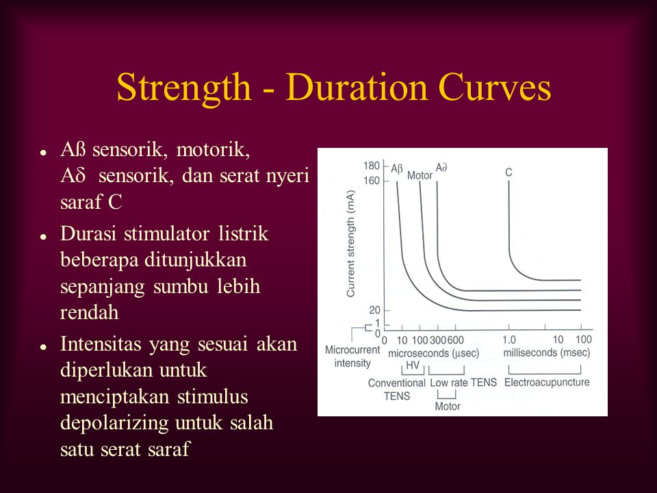 Strength - Duration Curves