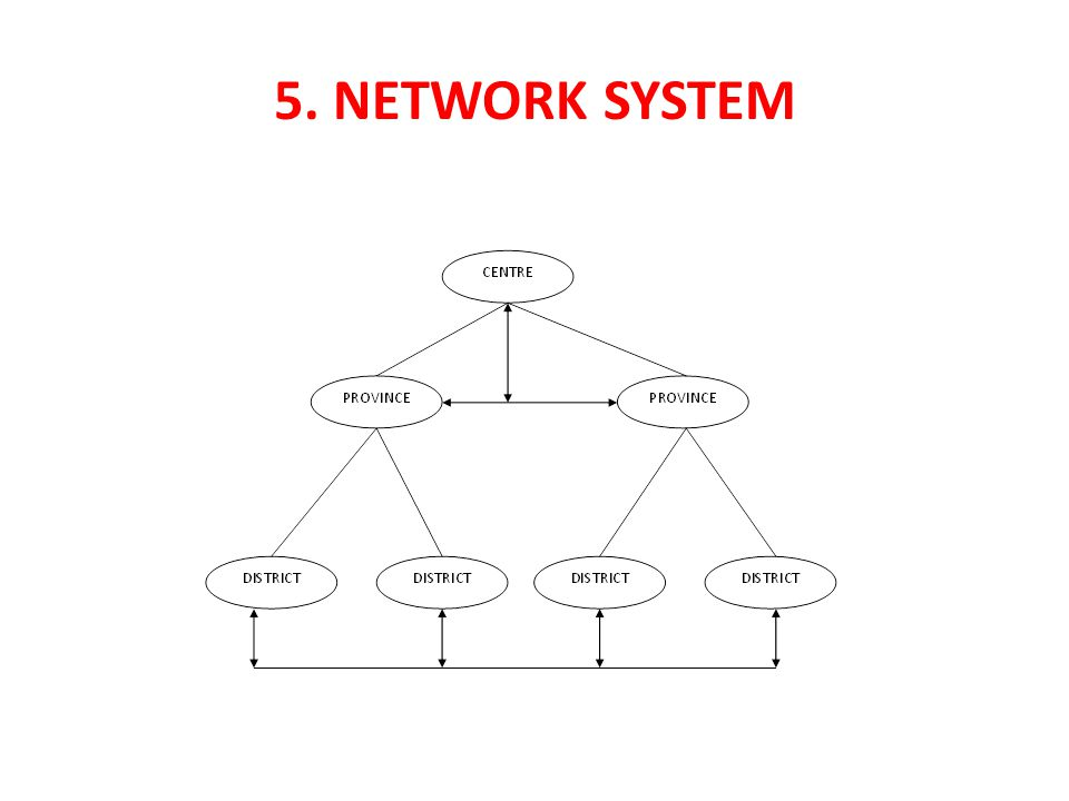 5. Network System