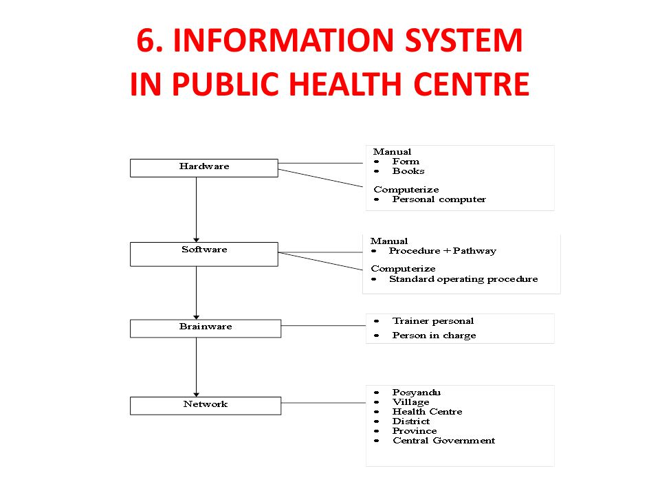 6. INFORMATION SYSTEM IN PUBLIC HEALTH CENTRE