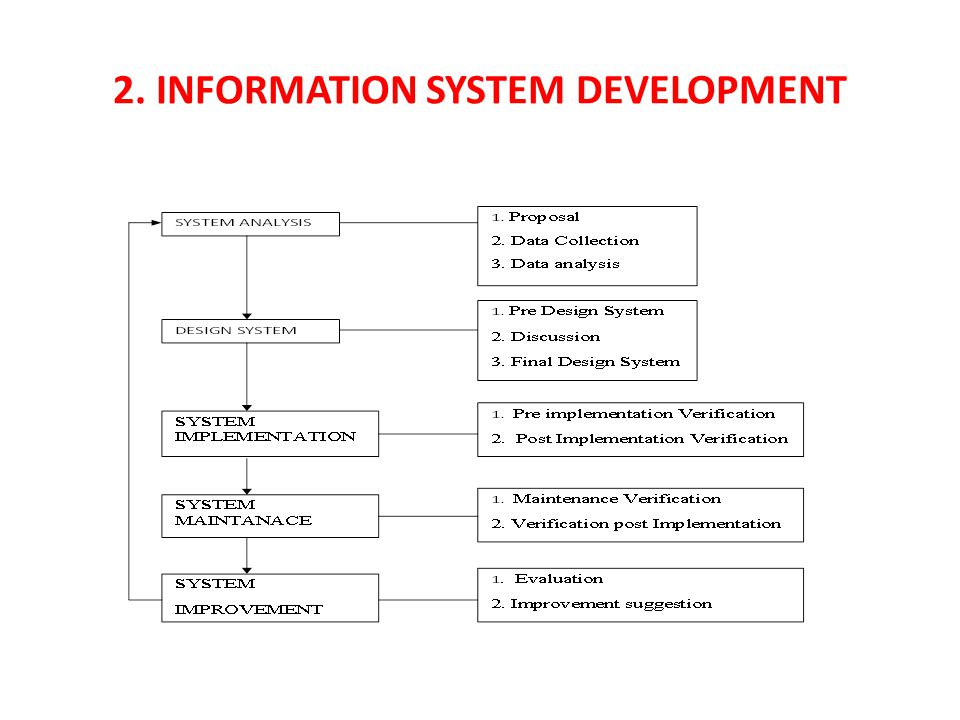 2. Information System Development