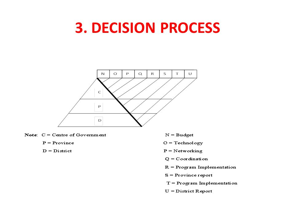3. Decision Process