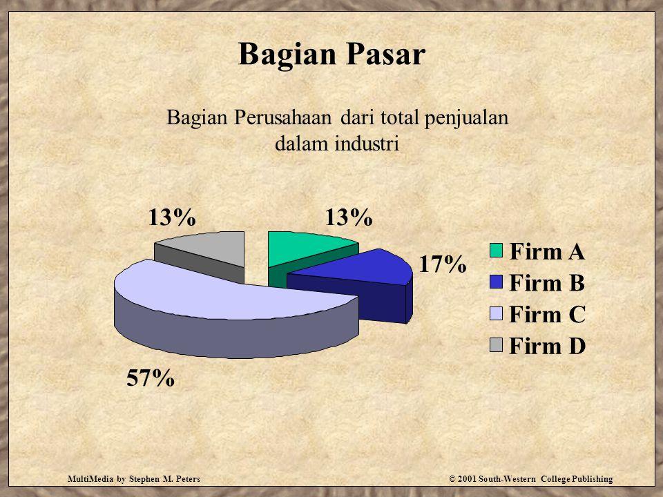 Bagian Perusahaan dari total penjualan dalam industri