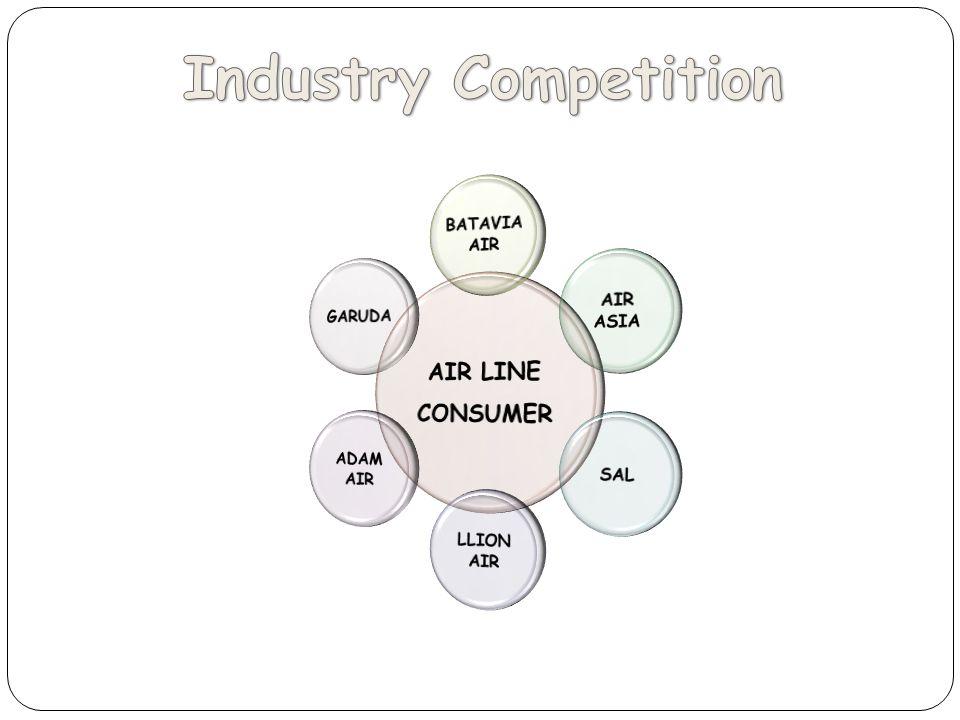 Industry Competition AIR LINE CONSUMER BATAVIA AIR AIR ASIA SAL