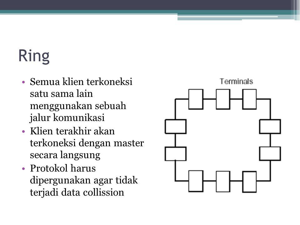 Ring Semua klien terkoneksi satu sama lain menggunakan sebuah jalur komunikasi. Klien terakhir akan terkoneksi dengan master secara langsung.