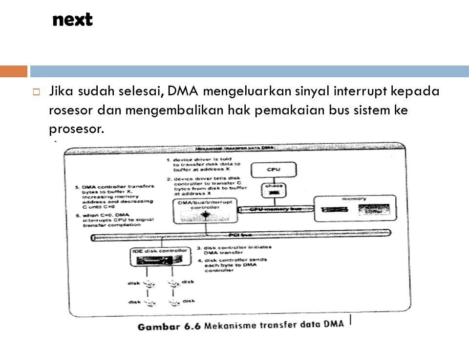 next Jika sudah selesai, DMA mengeluarkan sinyal interrupt kepada rosesor dan mengembalikan hak pemakaian bus sistem ke prosesor.