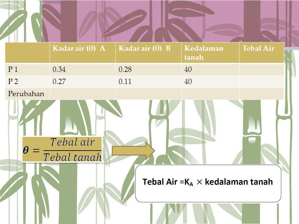 Kadar air (θ) A Kadar air (θ) B. Kedalaman tanah. Tebal Air. P 1. 0.34. 0.28. 40. P 2. 0.27.