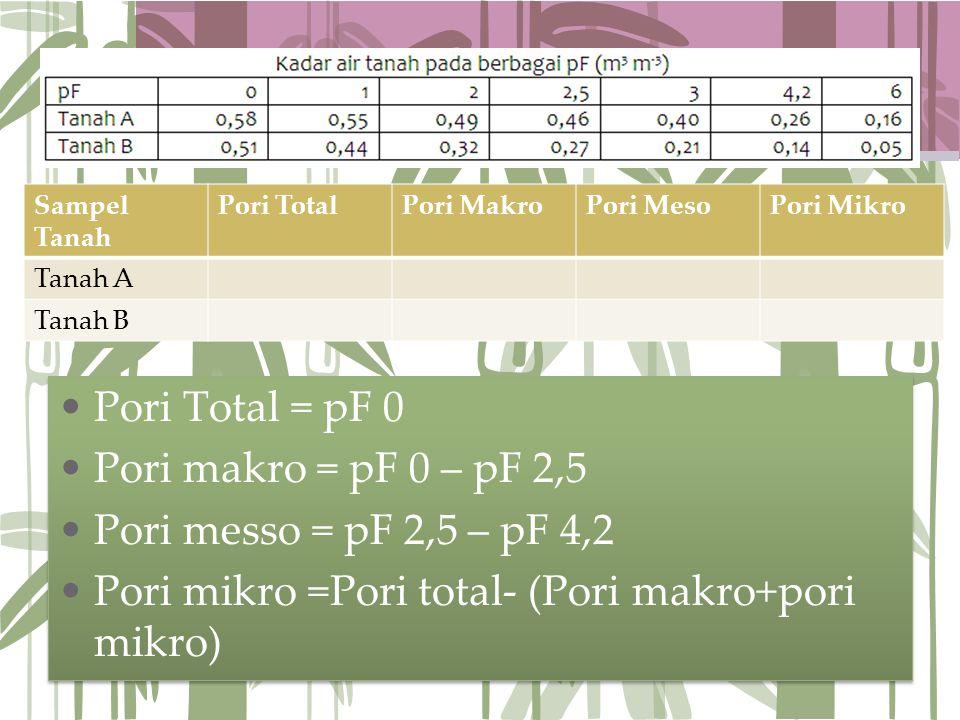 Pori mikro =Pori total- (Pori makro+pori mikro)