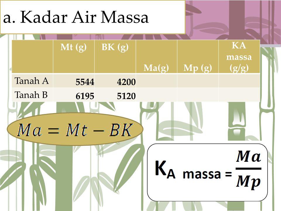 a. Kadar Air Massa Mt (g) BK (g) Ma(g) Mp (g) KA massa (g/g) Tanah A
