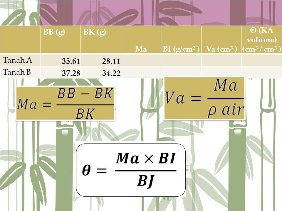 BB (g) BK (g) Ma. BI (g/cm3 ) Va (cm3 ) Θ (KA volume) (cm3 / cm3 ) Tanah A. 35.61. 28.11. Tanah B.
