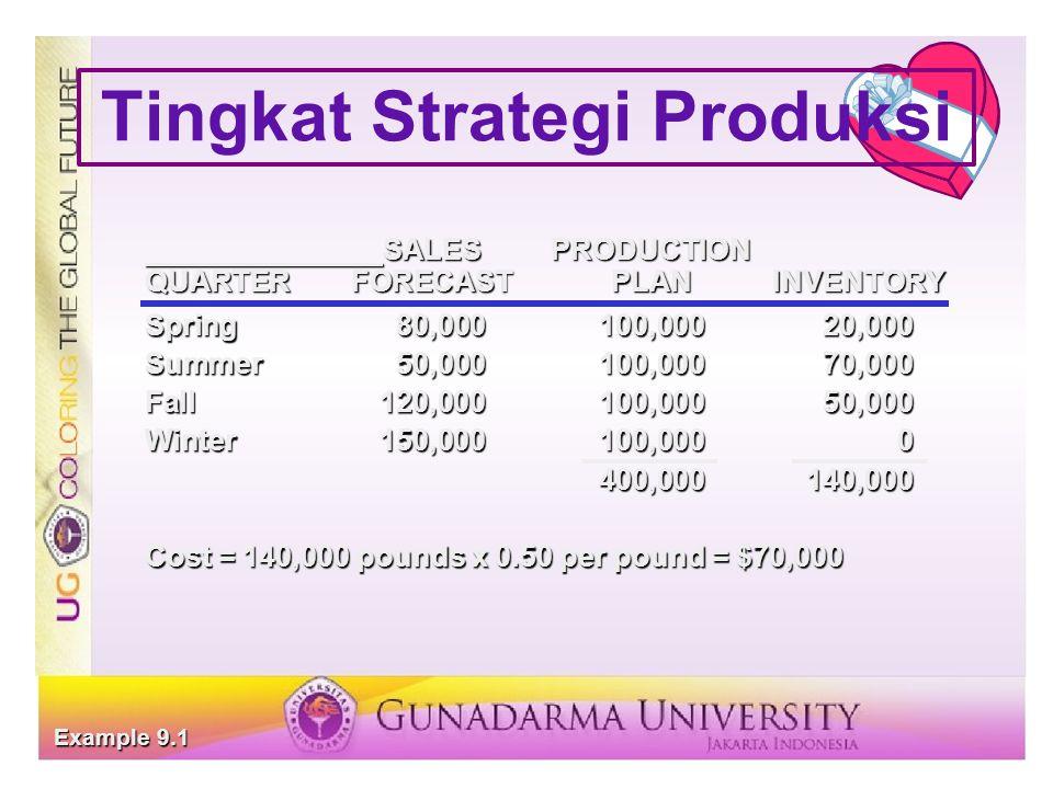 Tingkat Strategi Produksi