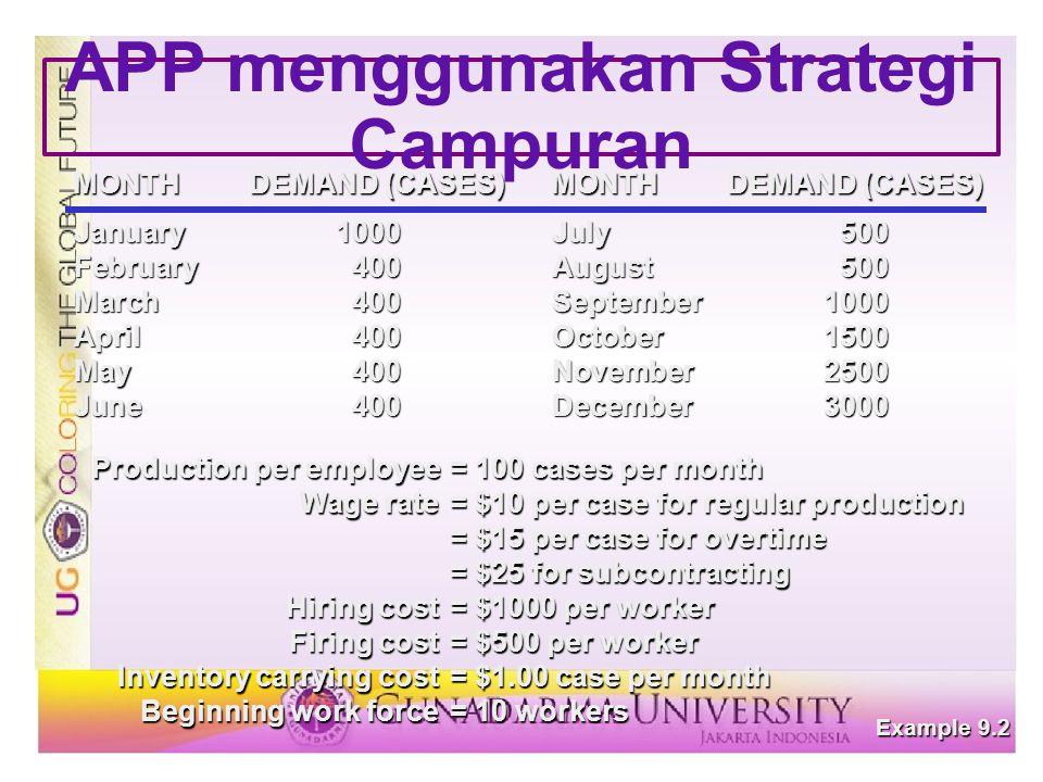 APP menggunakan Strategi Campuran