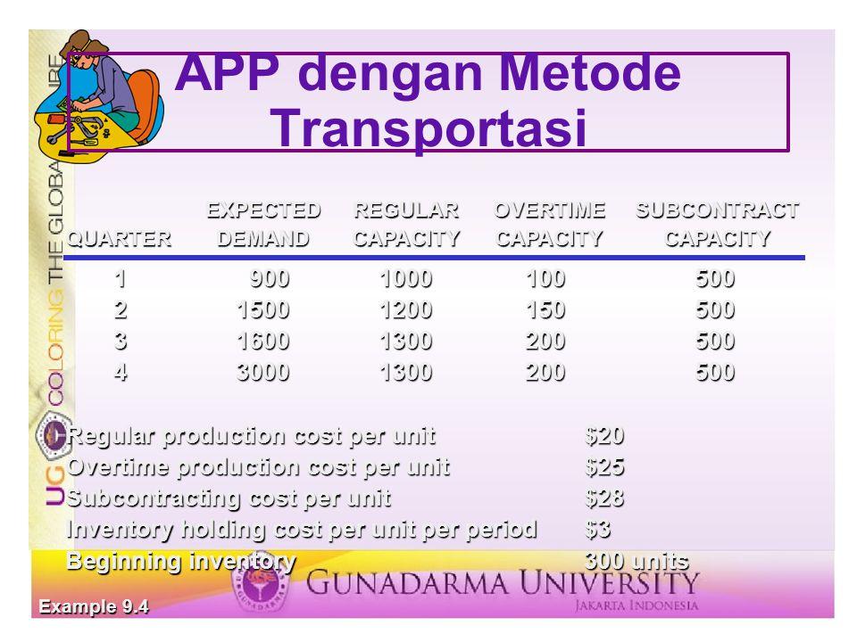 APP dengan Metode Transportasi