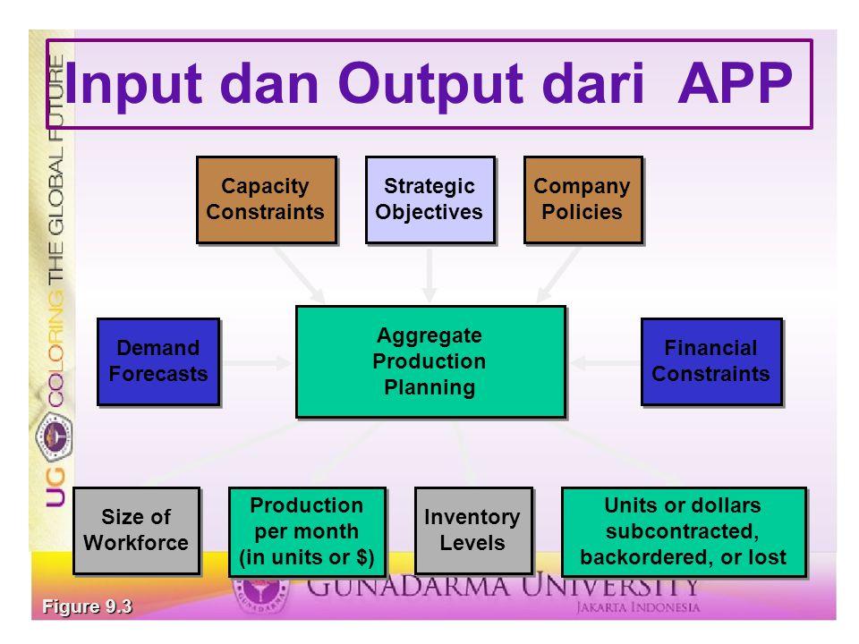 Input dan Output dari APP