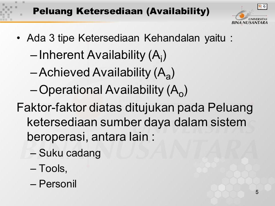 Peluang Ketersediaan (Availability)