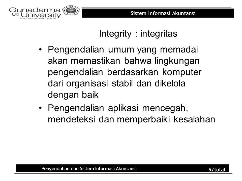 Integrity : integritas