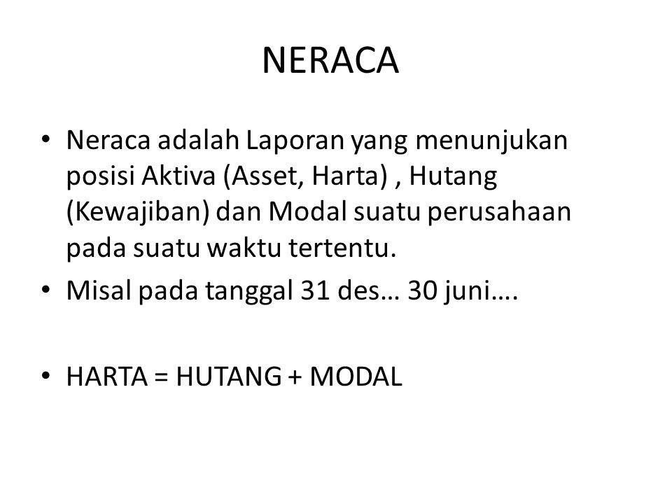 NERACA Neraca adalah Laporan yang menunjukan posisi Aktiva (Asset, Harta) , Hutang (Kewajiban) dan Modal suatu perusahaan pada suatu waktu tertentu.