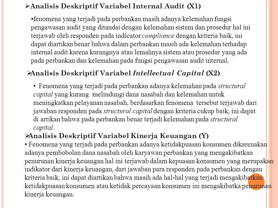 Analisis Deskriptif Variabel Internal Audit (X1)