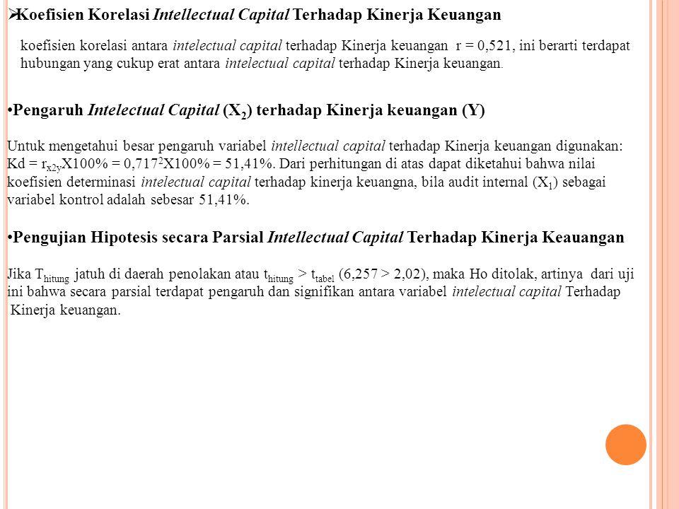 Koefisien Korelasi Intellectual Capital Terhadap Kinerja Keuangan