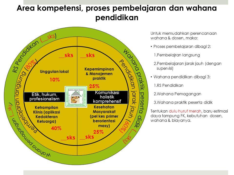 Area kompetensi, proses pembelajaran dan wahana pendidikan