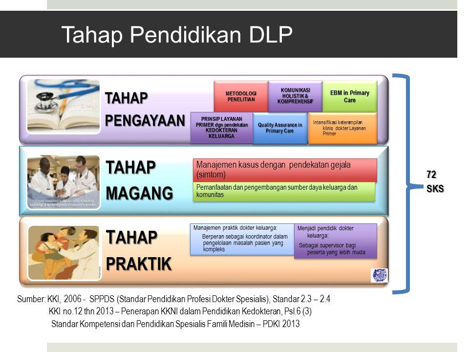 Tahap Pendidikan DLP MAGANG PRAKTIK TAHAP PENGAYAAN 72 SKS