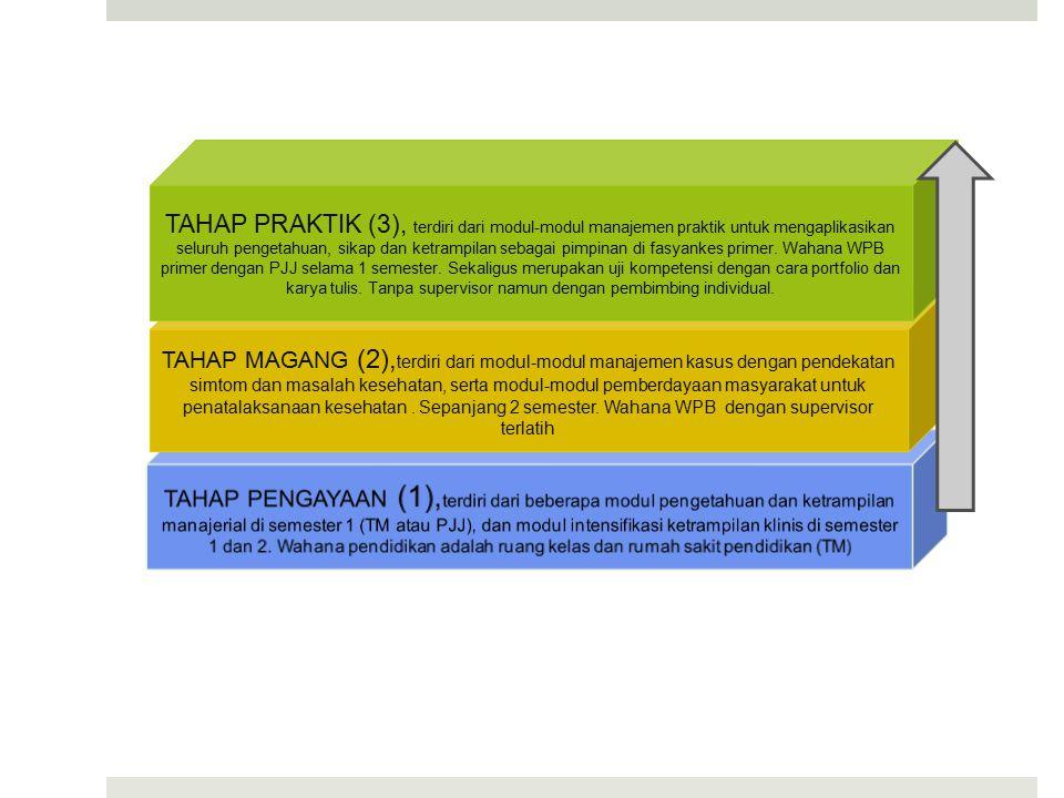 TAHAP PRAKTIK (3), terdiri dari modul-modul manajemen praktik untuk mengaplikasikan seluruh pengetahuan, sikap dan ketrampilan sebagai pimpinan di fasyankes primer. Wahana WPB primer dengan PJJ selama 1 semester. Sekaligus merupakan uji kompetensi dengan cara portfolio dan karya tulis. Tanpa supervisor namun dengan pembimbing individual.