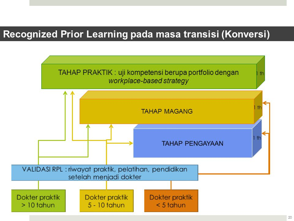 Recognized Prior Learning pada masa transisi (Konversi)