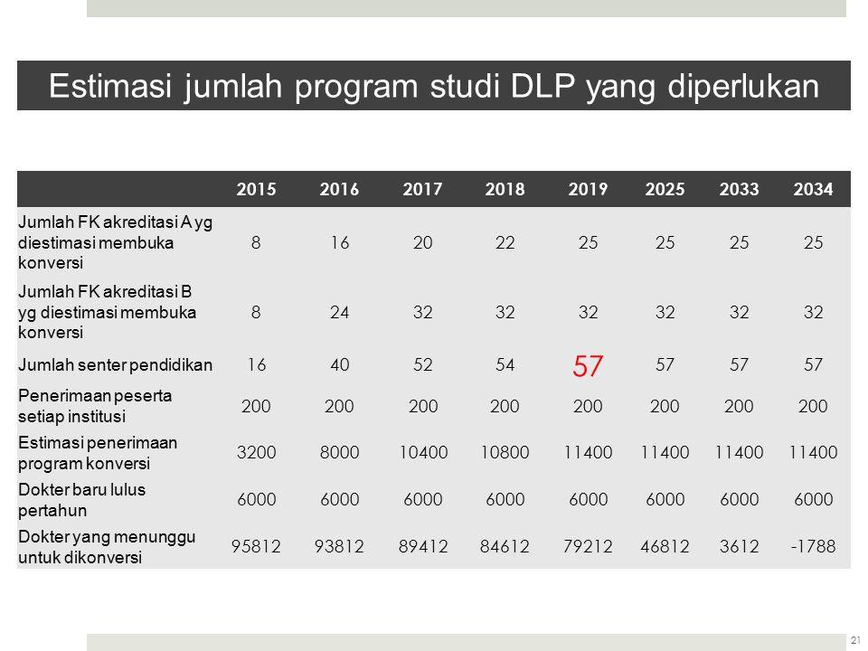 Estimasi jumlah program studi DLP yang diperlukan