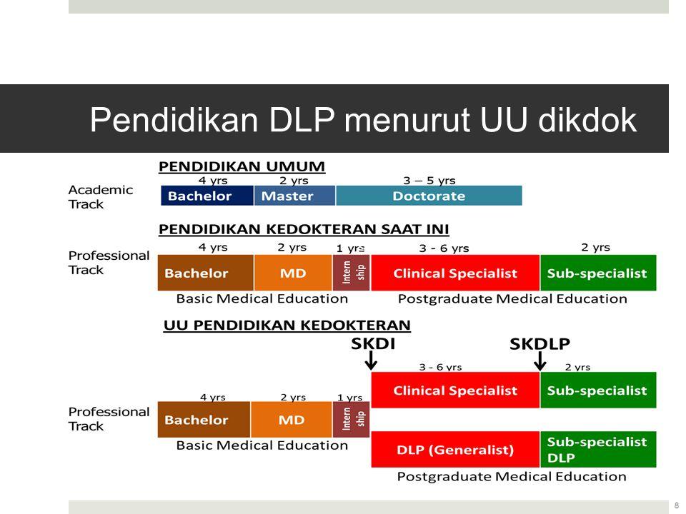 Pendidikan DLP menurut UU dikdok