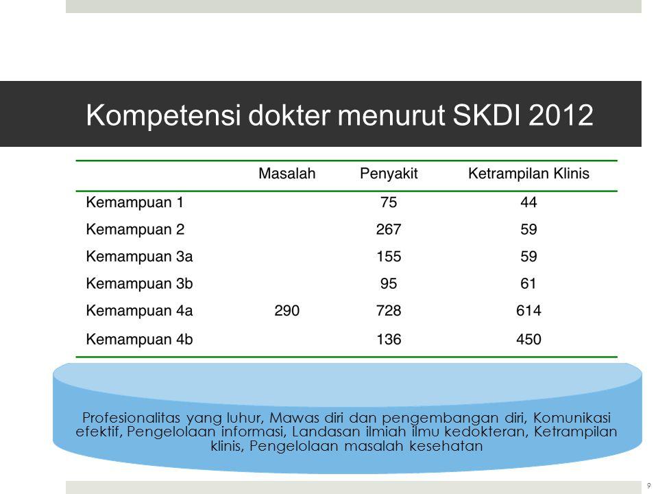 Kompetensi dokter menurut SKDI 2012
